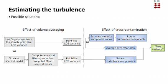 estimating_turbulence_roadmap